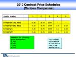 2010 contract price schedules various companies