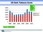 us dark tobacco acres28