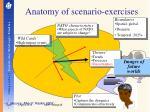 anatomy of scenario exercises