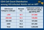 cd4 cell count distribution among hiv infected adults not on art
