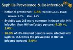 syphilis prevalence co infection