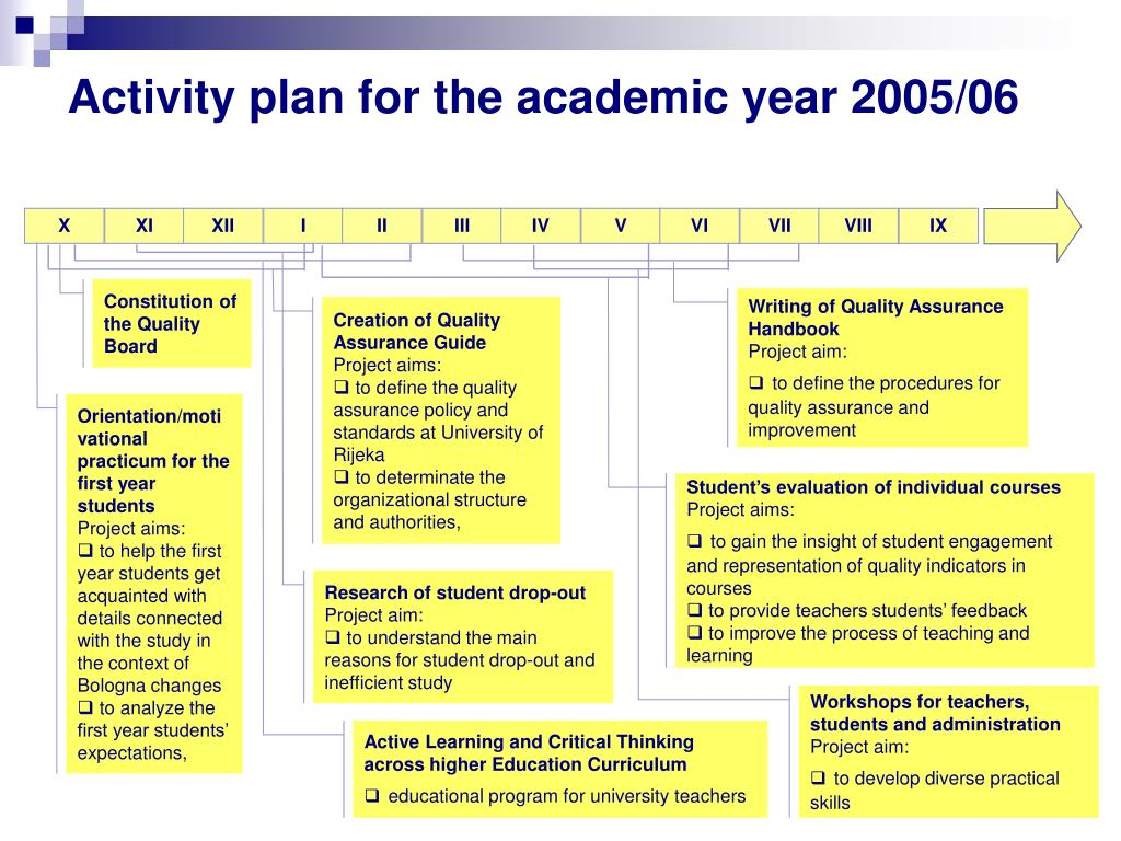 Activity plan for the academic year 2005/06