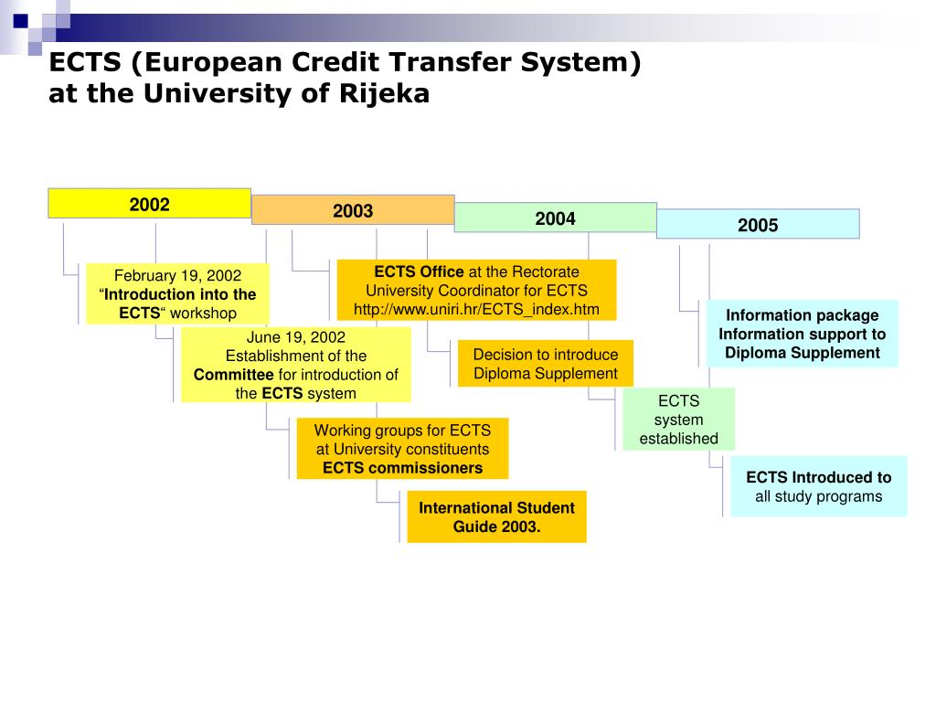 ECTS (European Credit Transfer System)