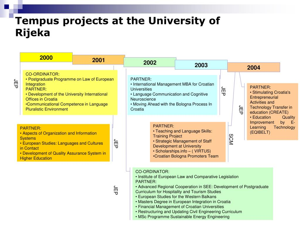 Tempus projects at the University of Rijeka