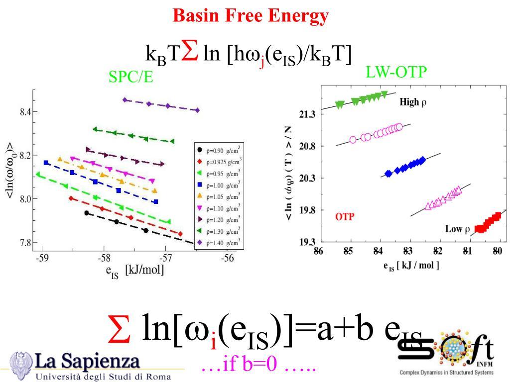 Basin Free Energy