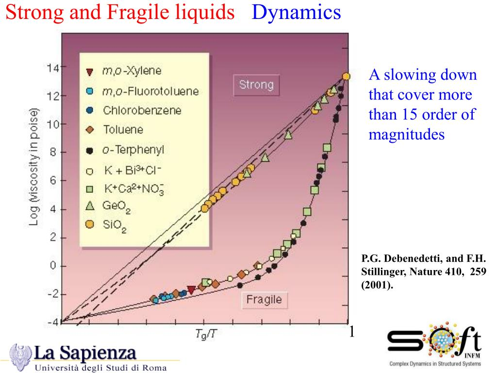 Strong and Fragile liquids