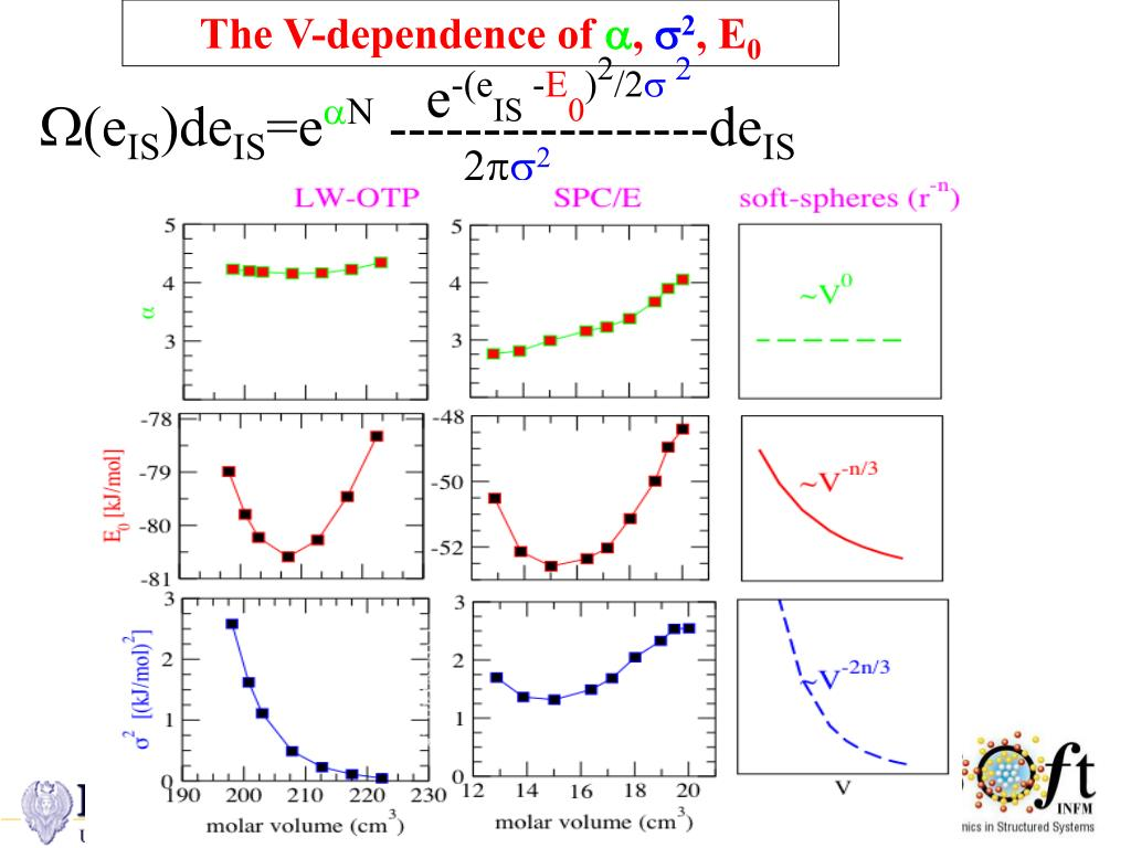The V-dependence of