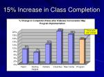15 increase in class completion