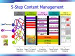 5 step content management
