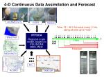 4 d continuous data assimilation and forecast