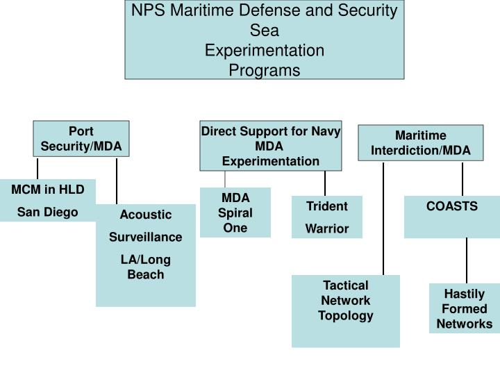 NPS Maritime Defense and Security