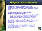 mitigation trends overview
