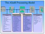 the adam processing model