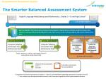 the smarter balanced assessment system