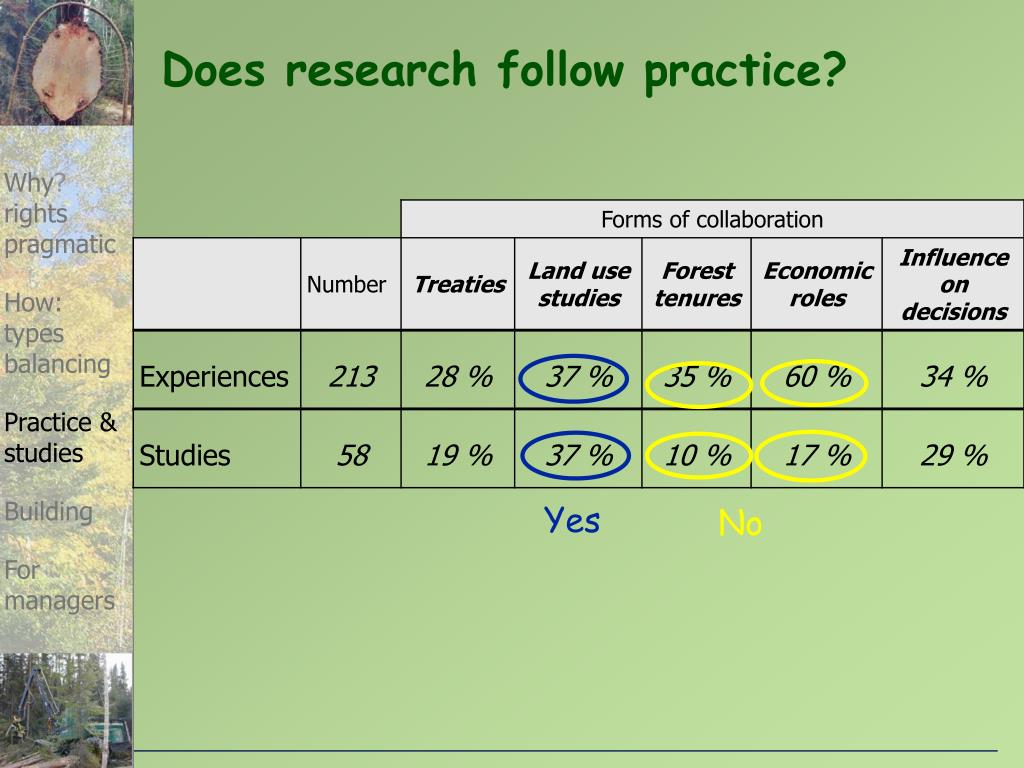 Does research follow practice?