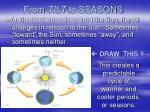 from tilt to seasons