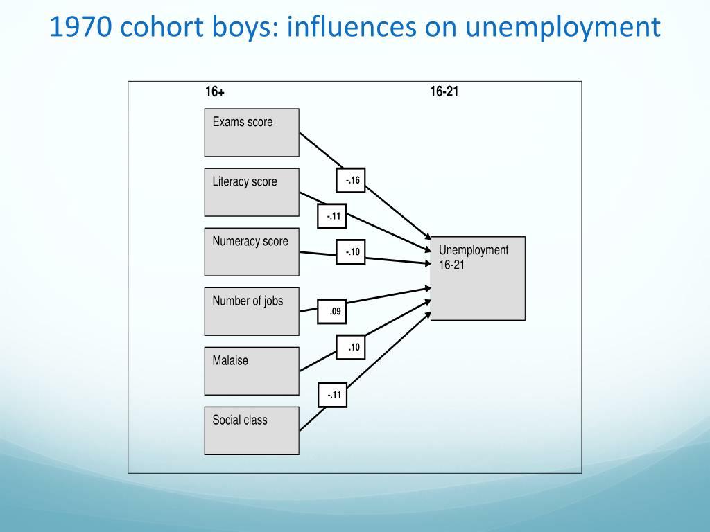 1970 cohort boys: influences on unemployment