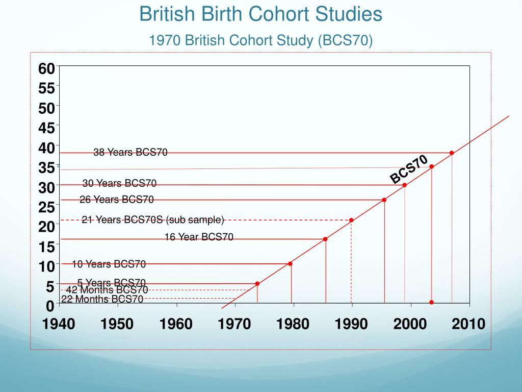 British Birth Cohort Studies