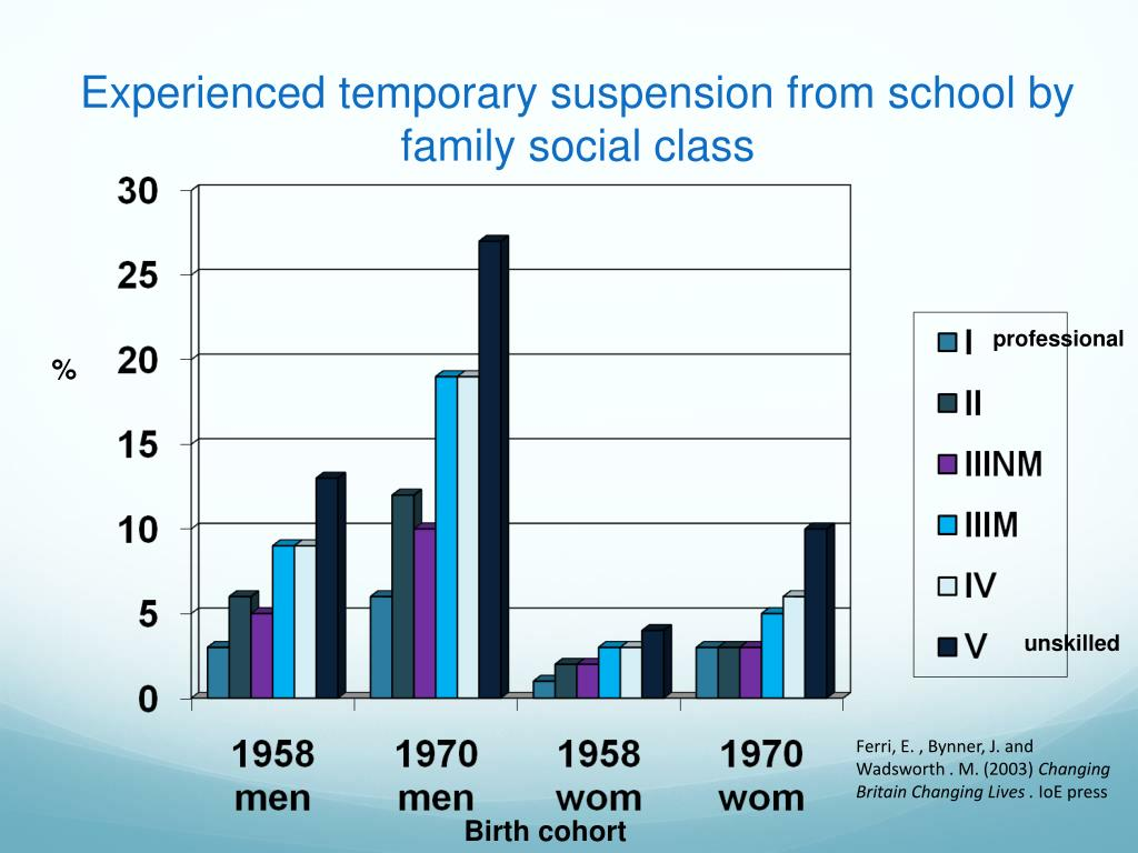 Experienced temporary suspension from school by family social class