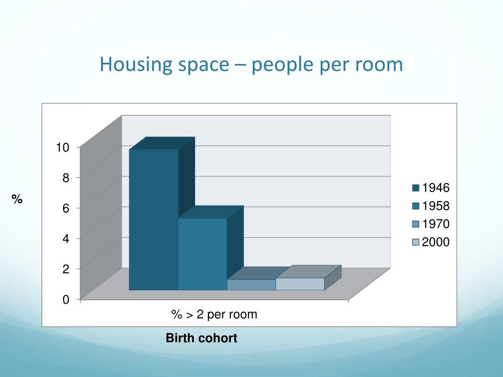 Housing space – people per room