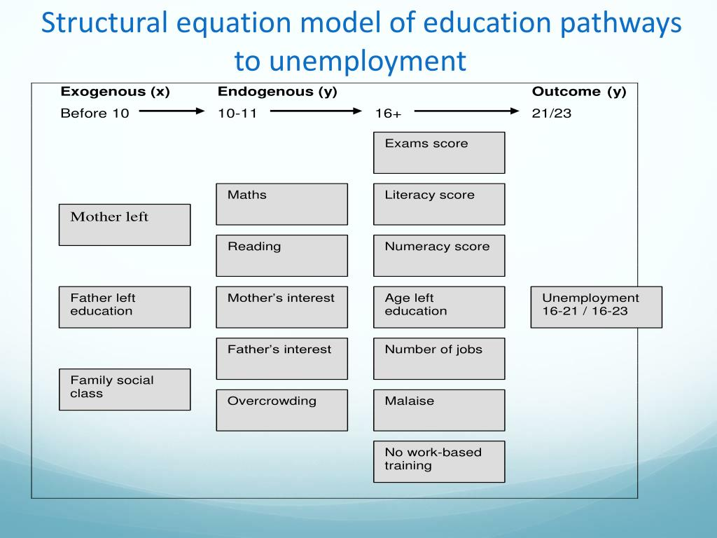 Structural equation model of education pathways to unemployment