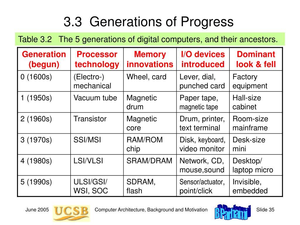 3.3  Generations of Progress