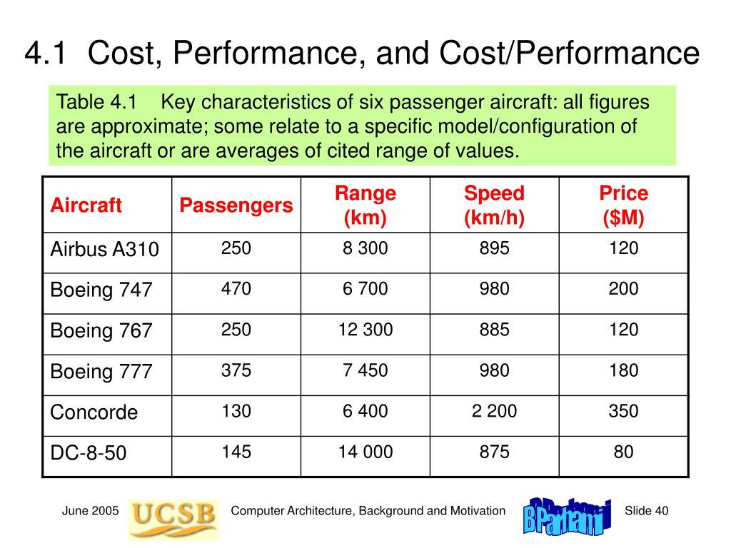 4.1  Cost, Performance, and Cost/Performance