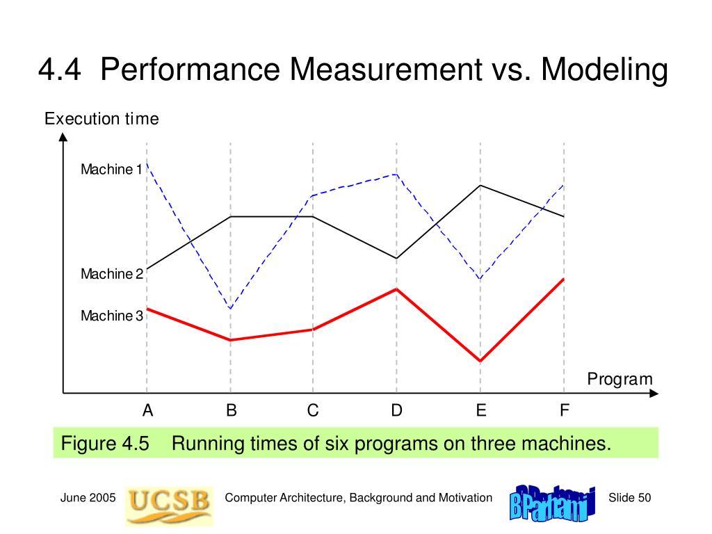 4.4  Performance Measurement vs. Modeling