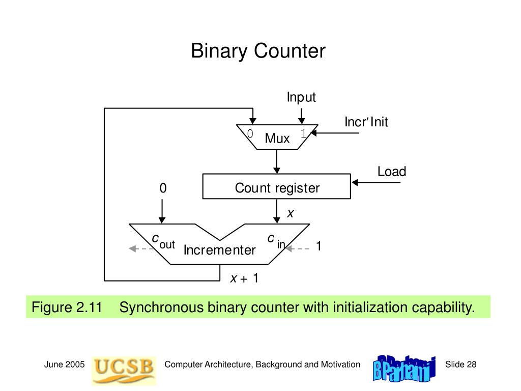 Binary Counter
