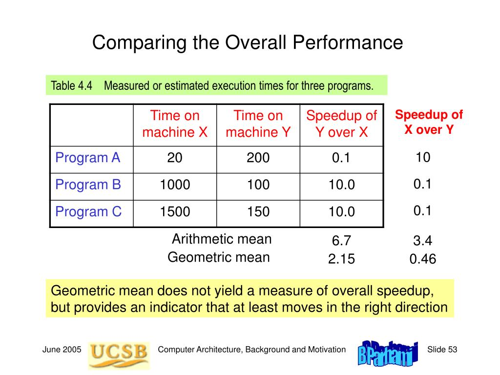 Comparing the Overall Performance
