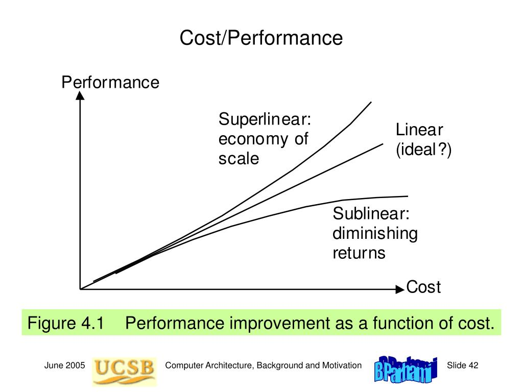Cost/Performance