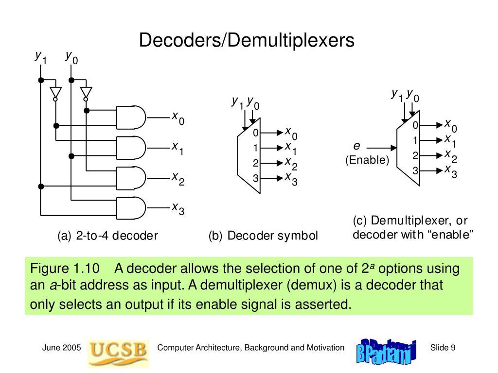 Decoders/Demultiplexers