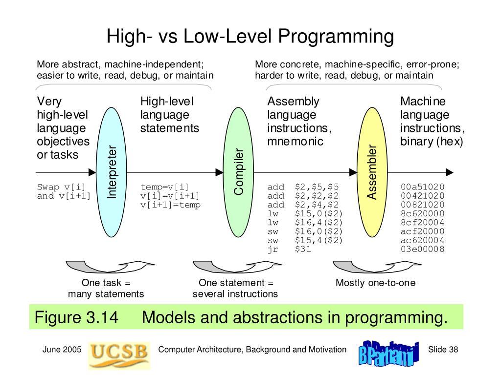 High- vs Low-Level Programming