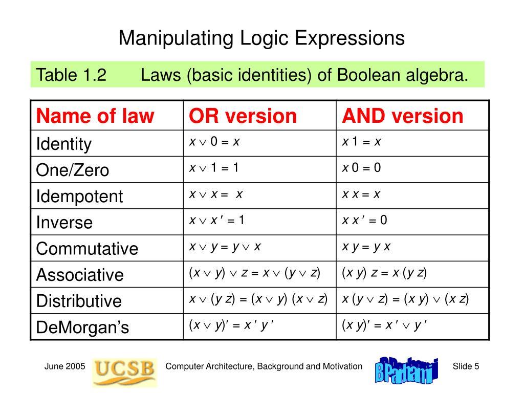 Manipulating Logic Expressions