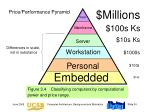 price performance pyramid