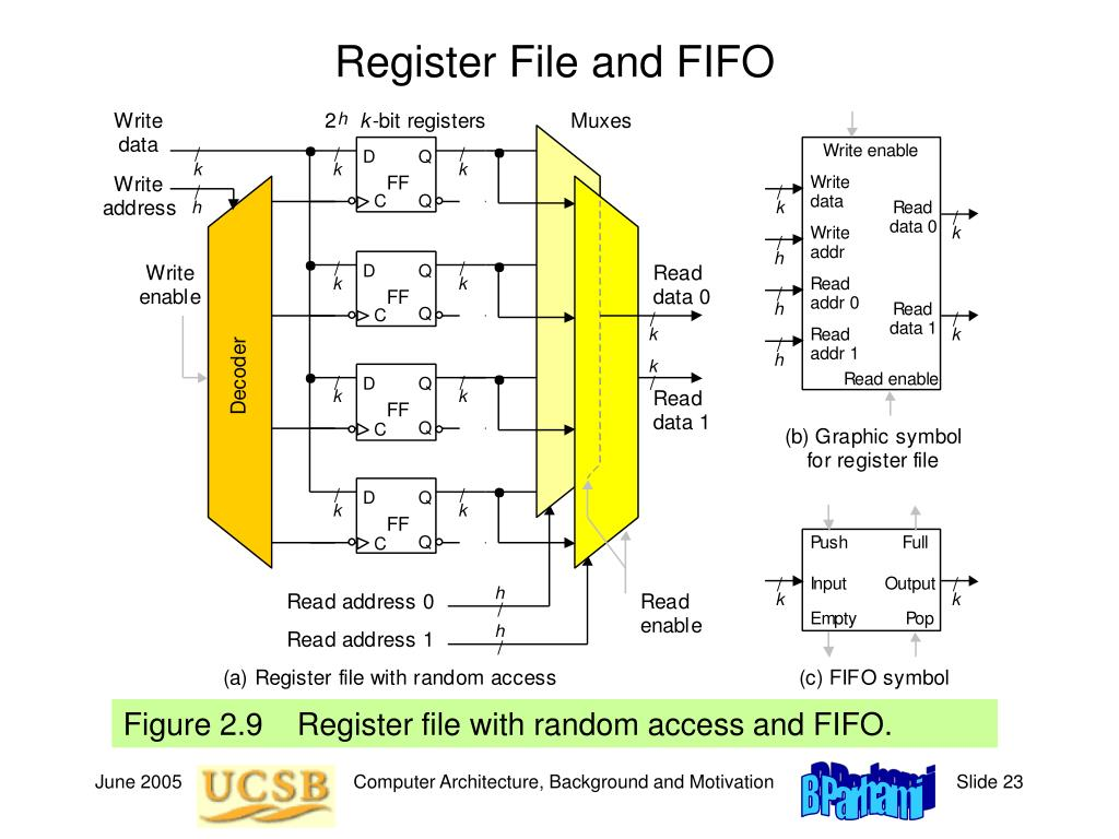 Register File and FIFO