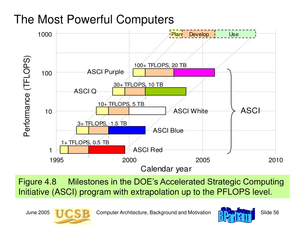 The Most Powerful Computers