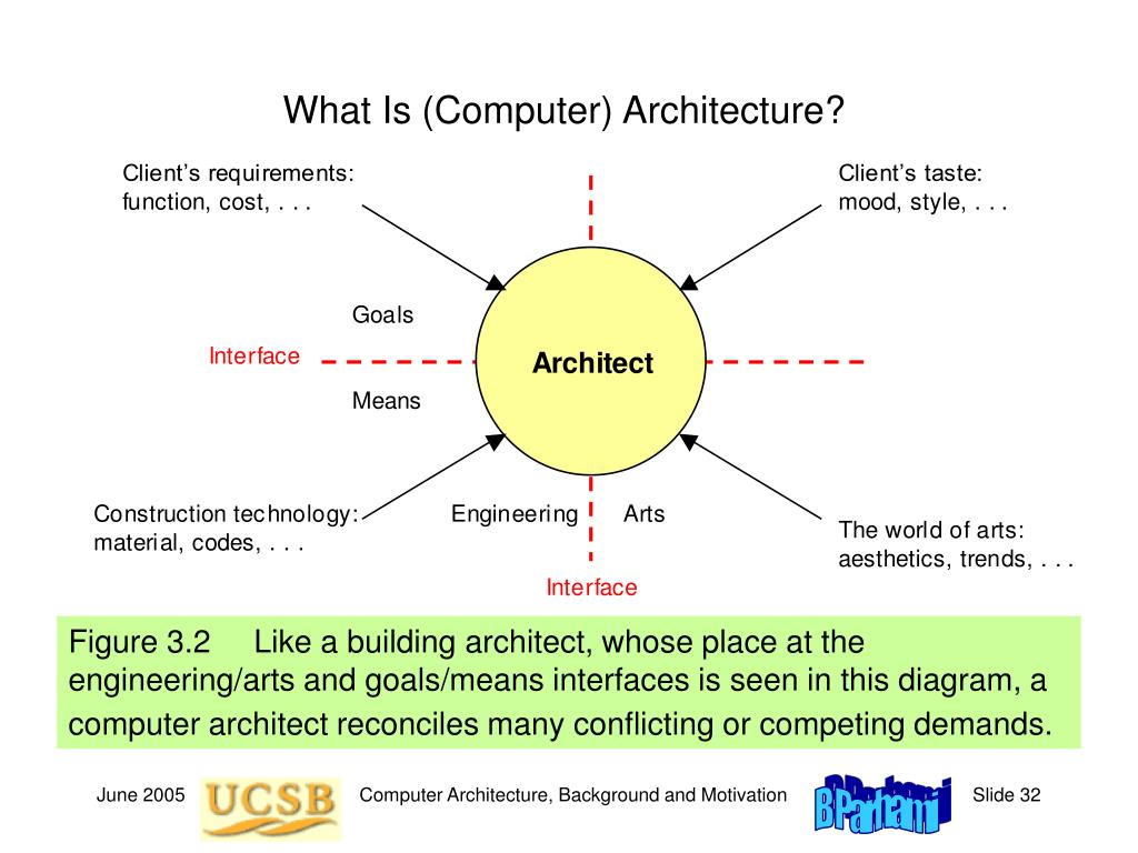 What Is (Computer) Architecture?