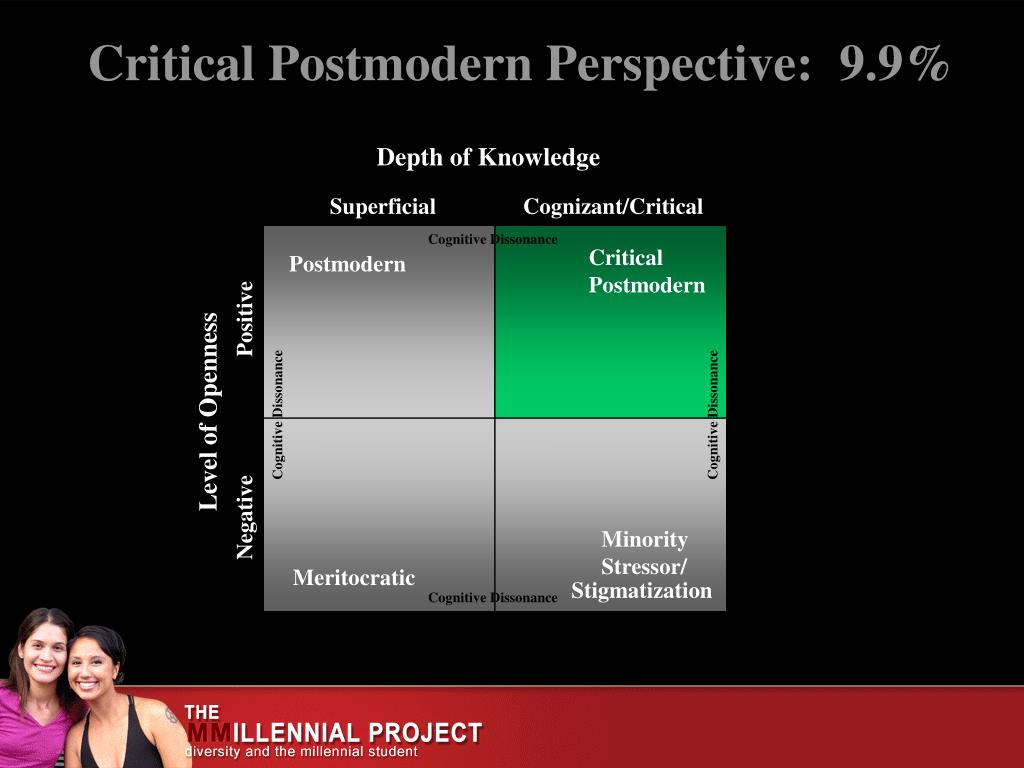 Critical Postmodern Perspective:  9.9%