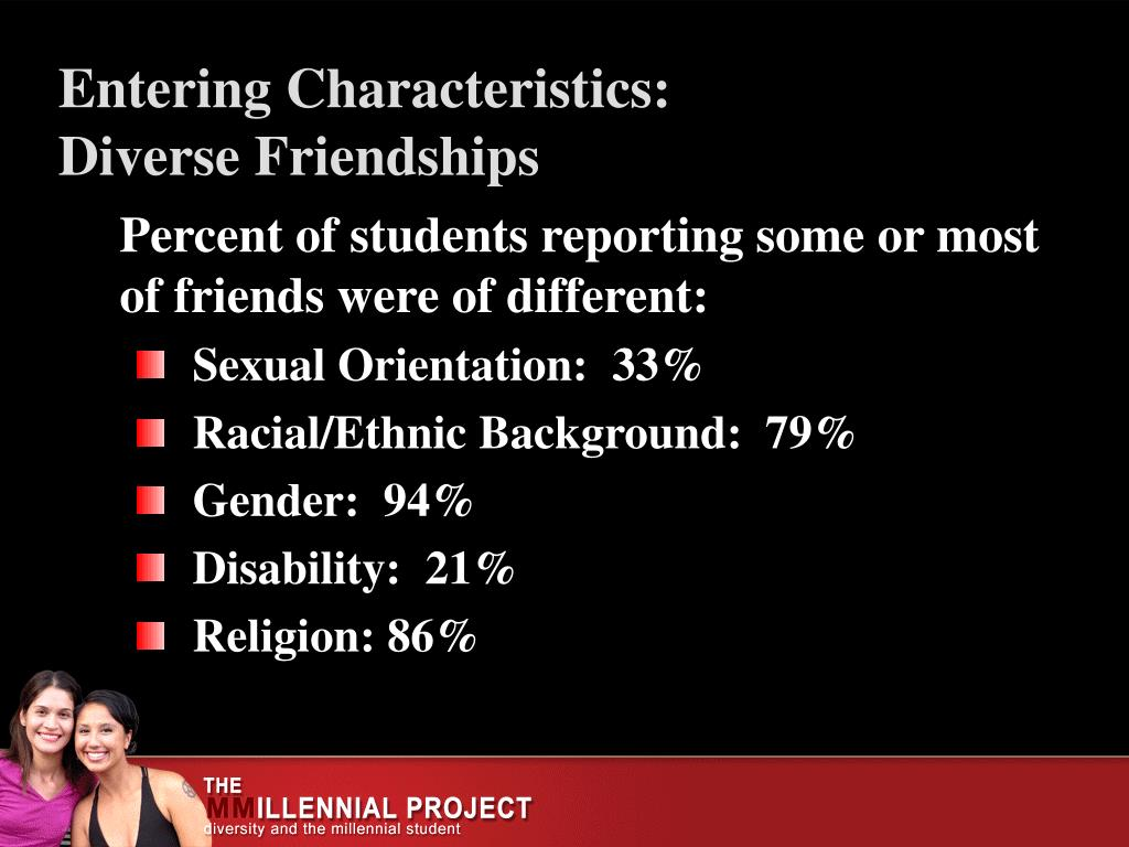 Percent of students reporting some or most of friends were of different: