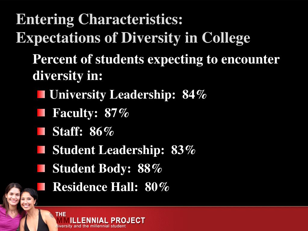 Percent of students expecting to encounter diversity in: