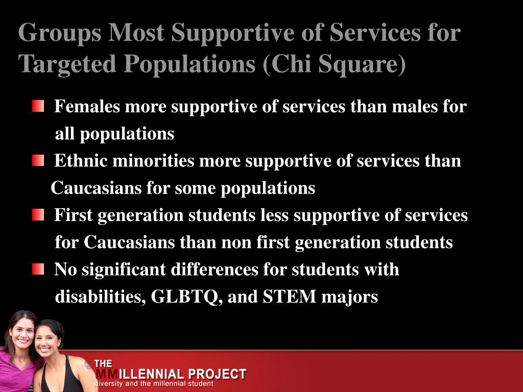 Groups Most Supportive of Services for Targeted Populations (Chi Square)