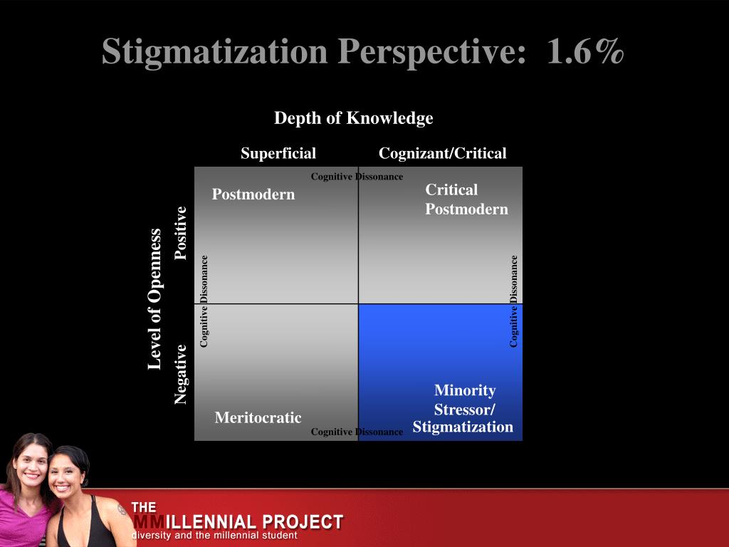 Stigmatization Perspective:  1.6%
