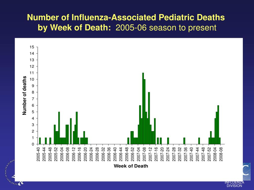 Number of Influenza-Associated Pediatric Deaths