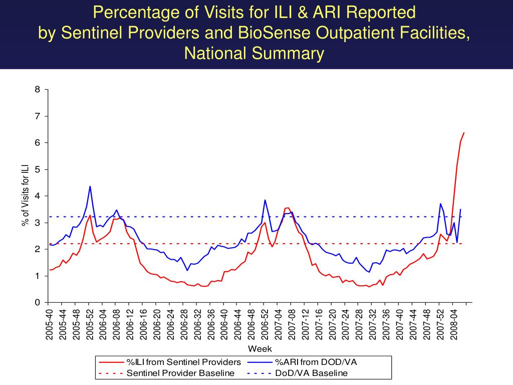 Percentage of Visits for ILI & ARI Reported