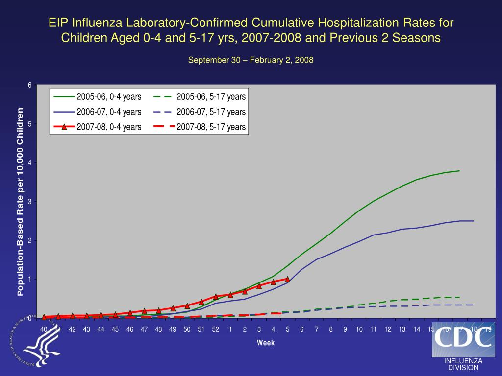 EIP Influenza Laboratory-Confirmed Cumulative Hospitalization Rates for Children Aged 0-4 and 5-17 yrs, 2007-2008 and Previous 2 Seasons