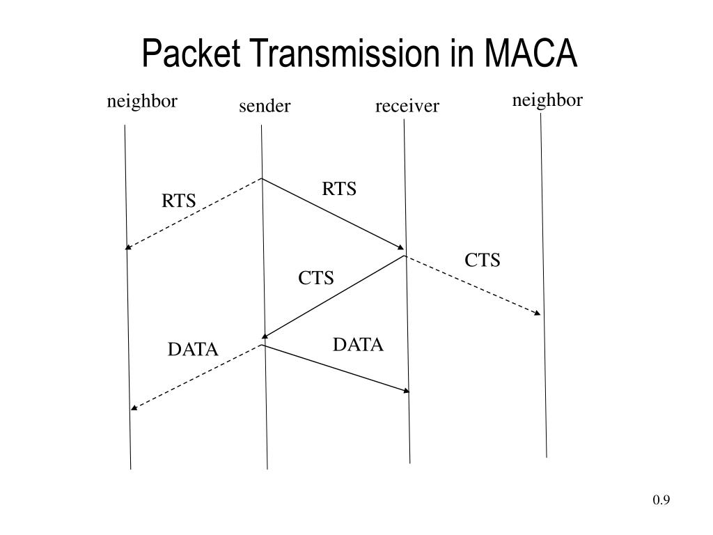 Packet Transmission in MACA