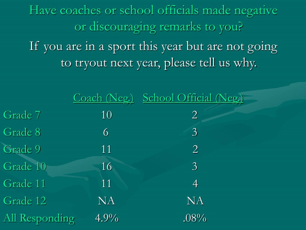Have coaches or school officials made negative