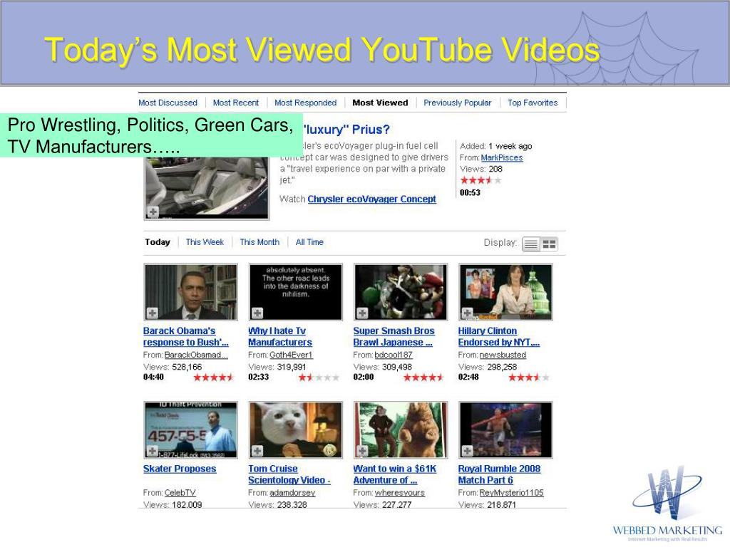 Today's Most Viewed YouTube Videos