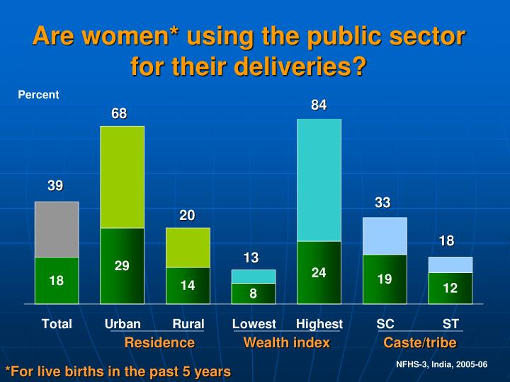 Are women* using the public sector for their deliveries?
